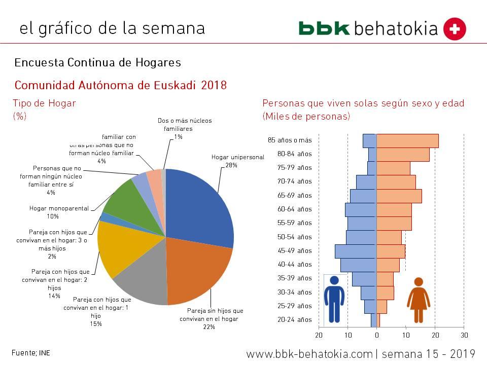 Gráfico pobleción Euskadi
