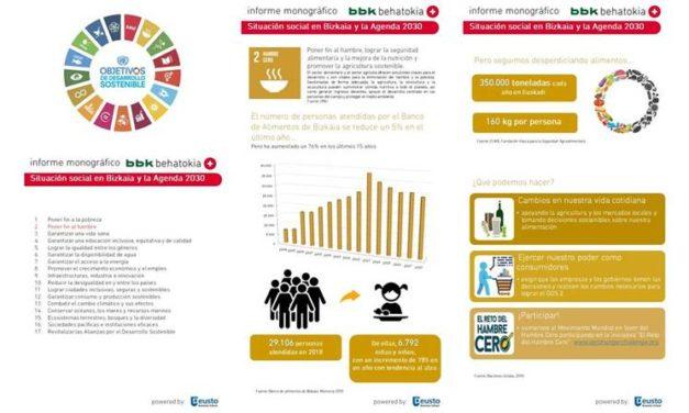 Bizkaia y los Objetivos de Desarrollo Sostenible: Infografía ODS nº 2