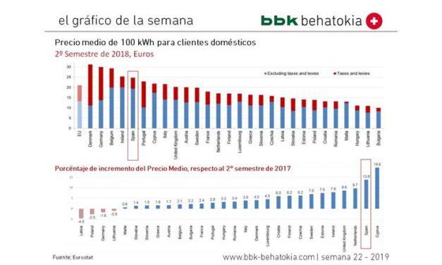 El Gráfico de la Semana nº 22 2019: El precio de la electricidad para clientes domésticos
