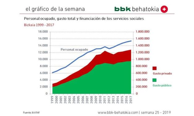 El Gráfico de la Semana nº 25 2019: Estadística de Servicios Sociales