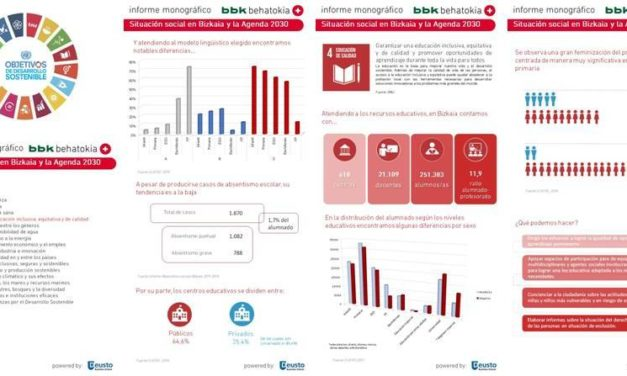 Bizkaia y los Objetivos de Desarrollo Sostenible: Infografía ODS nº 4