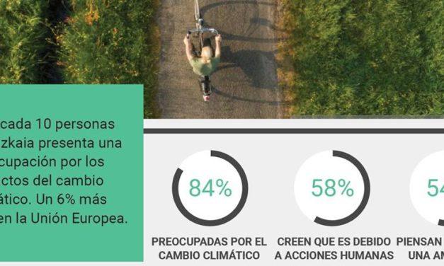 Ocho de cada diez personas de Bizkaia preocupadas por el impacto del cambio climático