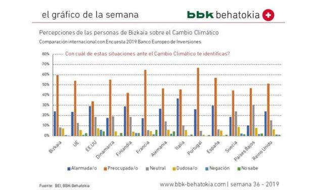 Aste  Nagusiaren  grafikoa,  36.  zk.:  Bizkaian  Klima  Aldaketaren  hautematea