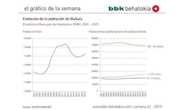 El Gráfico de la Semana nº 42 2019: Evolución de la Población de Bizkaia