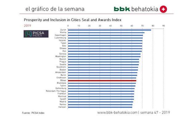 El Gráfico de la Semana nº 472019: Prosperidad e inclusión en las ciudades