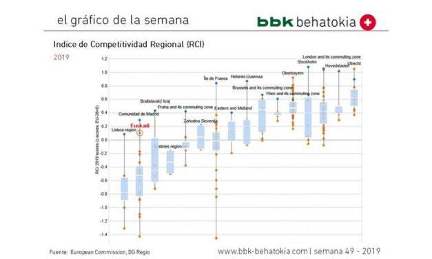 El Gráfico de la Semana nº 49 2019: Indice de Competitividad Regional (DG Regio)
