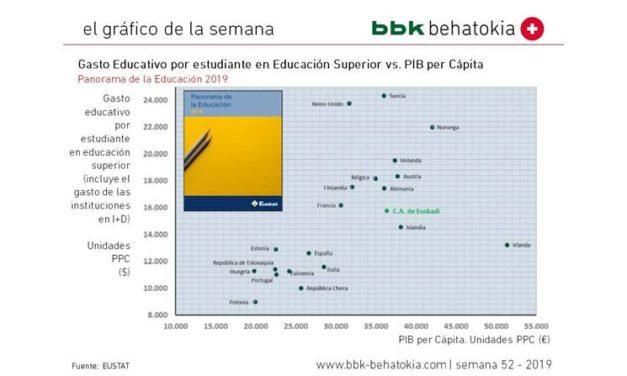 El Gráfico de la Semana nº 52 2019: Gasto por Estudiante Universitario vs. PIB per Cápita