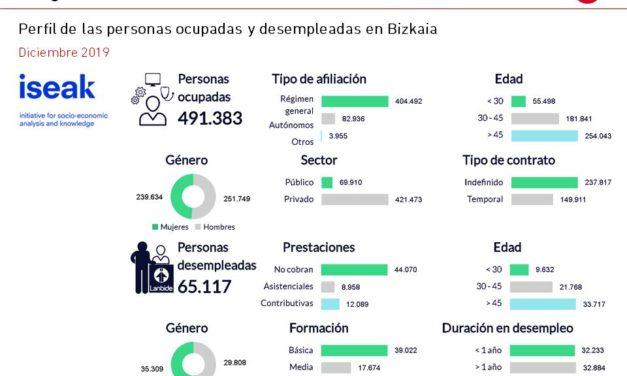 El Gráfico de la Semana nº 03 2020: Perfil del empleo y el desempleo en Bizkaia