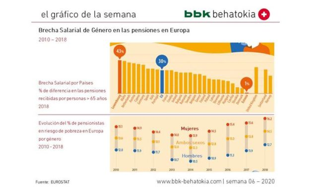 El Gráfico de la Semana nº 06 2020: Brecha salarial de género en las pensiones