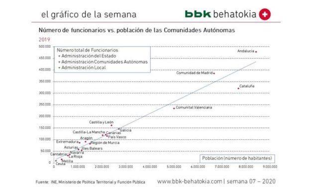 El Gráfico de la Semana nº 07 2020: ¿Qué Comunidad Autónoma tiene más funcionarios?