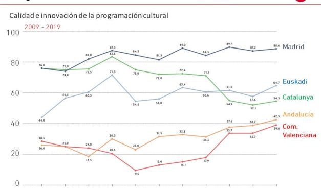 El Gráfico de la Semana nº 08 2020: Calidad e Innovación de la programación cultural