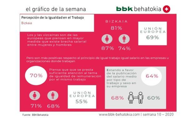El Gráfico de la Semana nº 10 2020: Percepción de la Igualdad en Bizkaia