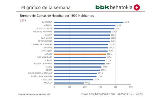 El Gráfico de la Semana nº 12 2020: Número de camas de hospital por 100.000 habitantes