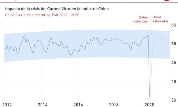 El Gráfico de la Semana nº 09 2020: Impacto del Corona Virus en China