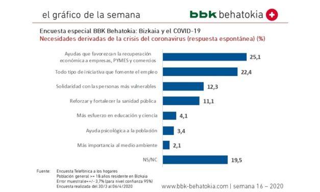 2020ko 16. astearen grafikoa: Bizkaiko inkesta berezia eta COVID-19