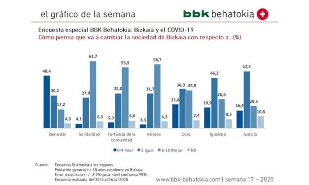 El Gráfico de la Semana nº 17 2020: Encuesta especial Bizkaia y COVID-19