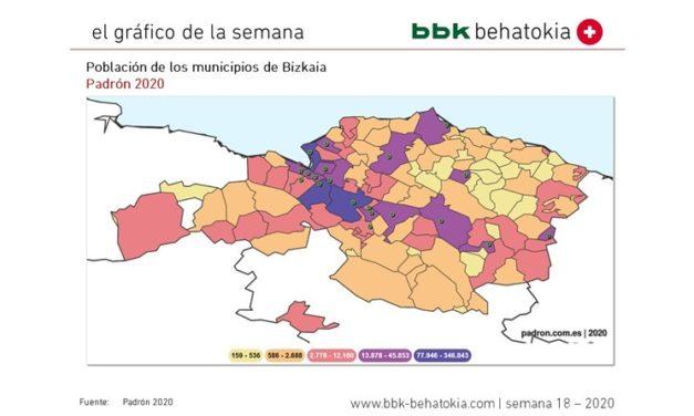 El Gráfico de la Semana nº 18 2020: Población de los municipios de Bizkaia
