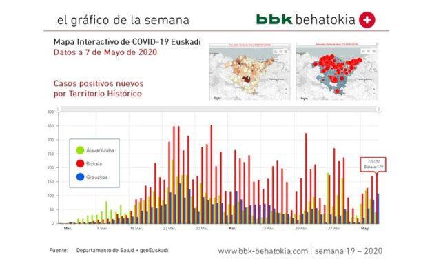 2020ko 19. astearen grafikoa: COVID-19 mapa interaktiboa