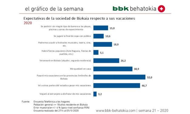 El Gráfico de la Semana nº 21 2020: Encuesta especial Bizkaia y COVID-19