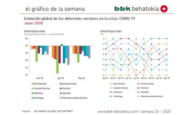 2020ko 23. astearen grafikoa: global Sector PMI
