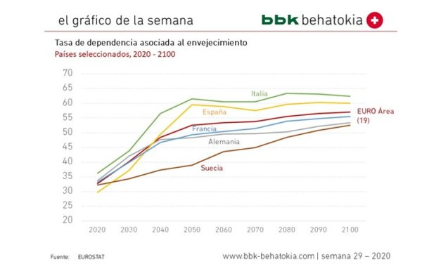 El Gráfico de la Semana nº 29 2020: Tasa de dependencia asociada al envejecimiento
