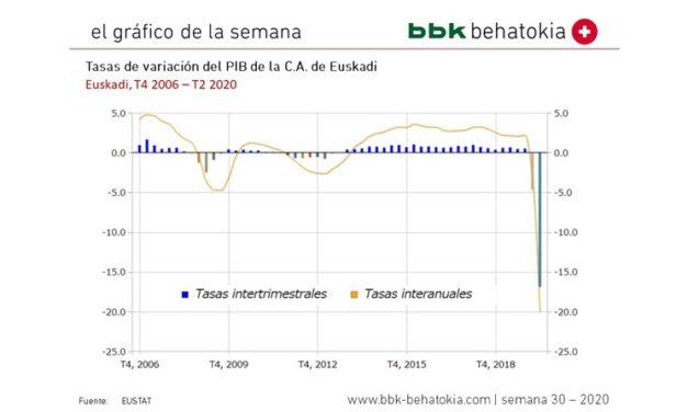 El Gráfico de la Semana nº 30 2020: Tasa de variación del PIB en Euskadi