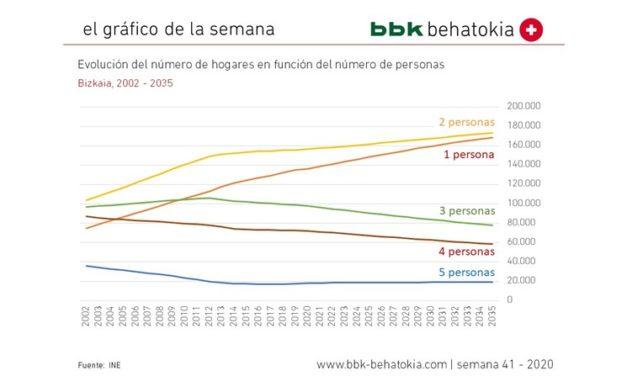 El Gráfico de la Semana nº 41 2020: Tamaño de los hogares de Bizkaia