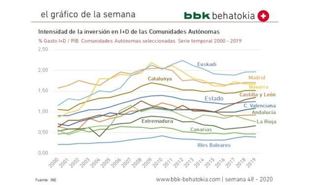 El Gráfico de la Semana nº 48 2020: Inversión en I+D por Comunidades Autónomas