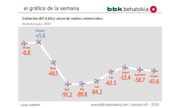 El Gráfico de la Semana nº 49 2020: Evolución del tráfico aéreo de pasajeros en Europa