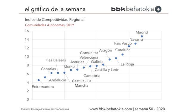 El Gráfico de la Semana nº 50 2020: Indice de Competitividad Regional