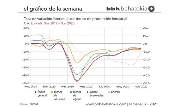 El Gráfico de la Semana nº 02 2021: Índice de Producción Industrial