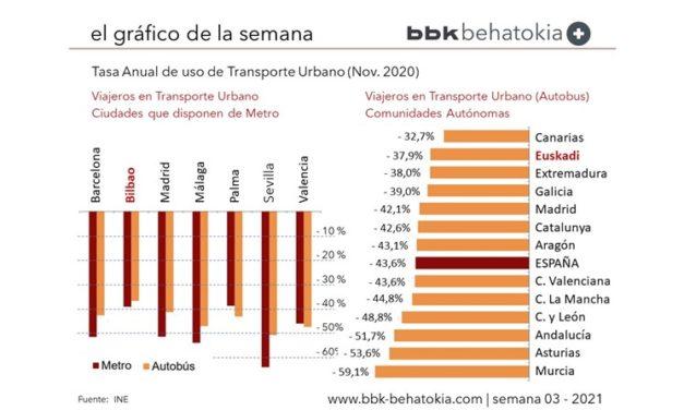 El Gráfico de la Semana nº 03 2021: Caída en usuarios del Transporte Urbano