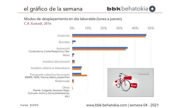 El Gráfico de la Semana nº 04 2021: Uso de la Bicicleta