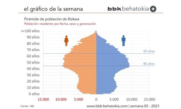 El Gráfico de la Semana nº 05 2021: Pirámide de población de Bizkaia