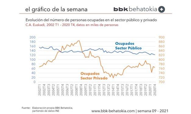 El Gráfico de la Semana nº 09 2021: Evolución del número de personas ocupadas en el sector público y privado en Euskadi