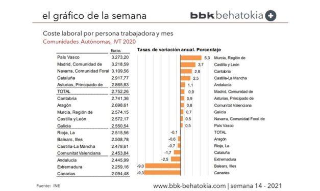 El Gráfico de la Semana nº 14 2021: Coste Laboral por Comunidades Autónomas