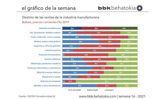El Gráfico de la Semana nº 16 2021: Destino de las ventas de la industria en Bizkaia