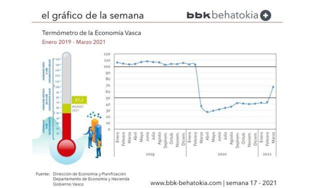 El Gráfico de la Semana nº 17 2021: El semáforo económico, en verde