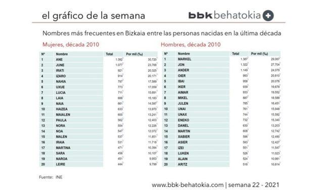 El Gráfico de la Semana nº 22 2021: Nombres más frecuentes en Bizkaia (2010-2020)