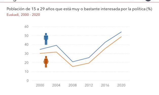 El Gráfico de la Semana nº 19 2021: El interés de la juventud en la política