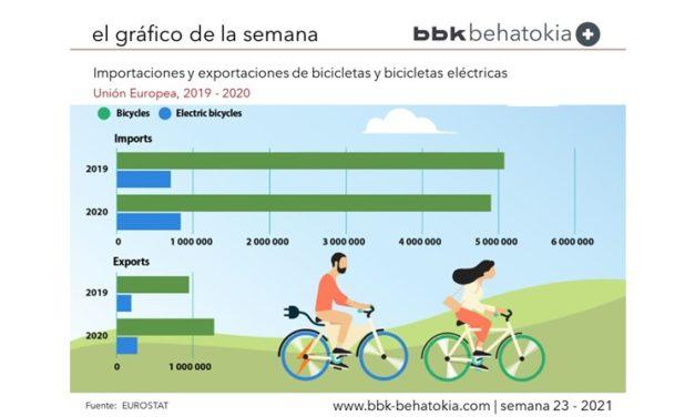 El Gráfico de la Semana nº 23 2021: El imparable ascenso de la bicicleta
