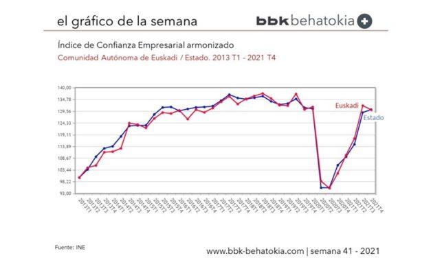 El Gráfico de la Semana nº 41: Índice de Confianza Empresarial